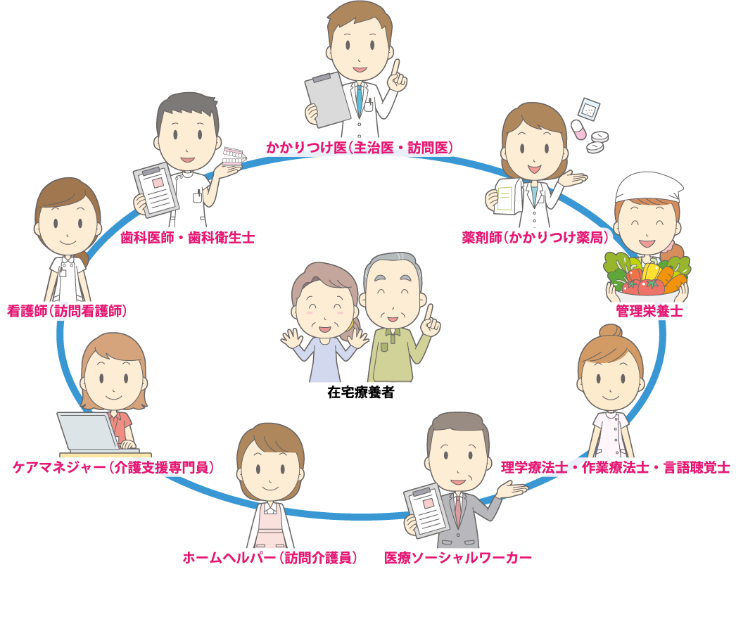 Images of 介護認定 - JapaneseClass.jp